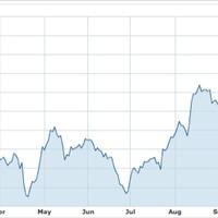 Meredeken emelkedik az Apple részvény - köszi, Kína!