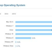 Folyamatosan nő az OS X-et használó fejlesztők száma
