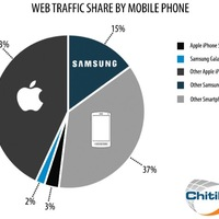 Az iPhone adja a netes mobilforgalom felét