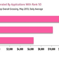 Napi 4000 eladás kell az App Store Top 10-hez (a fizetős szekcióban!)