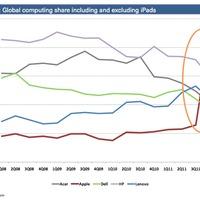 Az Apple lett a legnagyobb számítógépgyártó