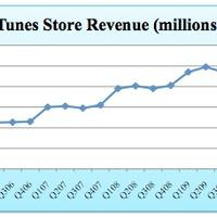 Steve Jobs születésnapján töltötték le a 10 000 000 000-dik dalt