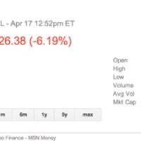 400 dollár alá kúszott az Apple részvény