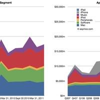Az Apple vagy a Microsoft termel több bevételt?