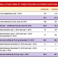98,9 százalékban problémamentes a Foxconn