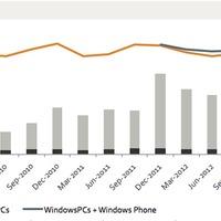 Az évtizedes harc véget ért: az Apple lenyomta a Windows-t