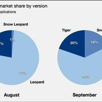 A Macesek 18 százaléka használ Snow Leopardot
