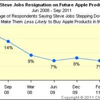 Szépen előkészítették Steve Jobs lemondását