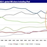 Piacvezető az Apple a hordozható gépek piacán