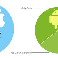Az iOS- és Android-használók frissítési hajlandósága