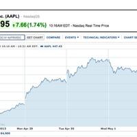 Szárnyal az Apple részvény