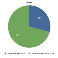 Az iPad csúcsmodellje a legnépszerűbb itthon