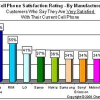 A többség elégedett az iPhone-nal