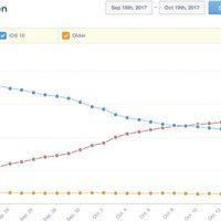 A készülékek több, mint felén már iOS 11 fut