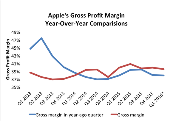 apple-gross-margin-q4_large.png