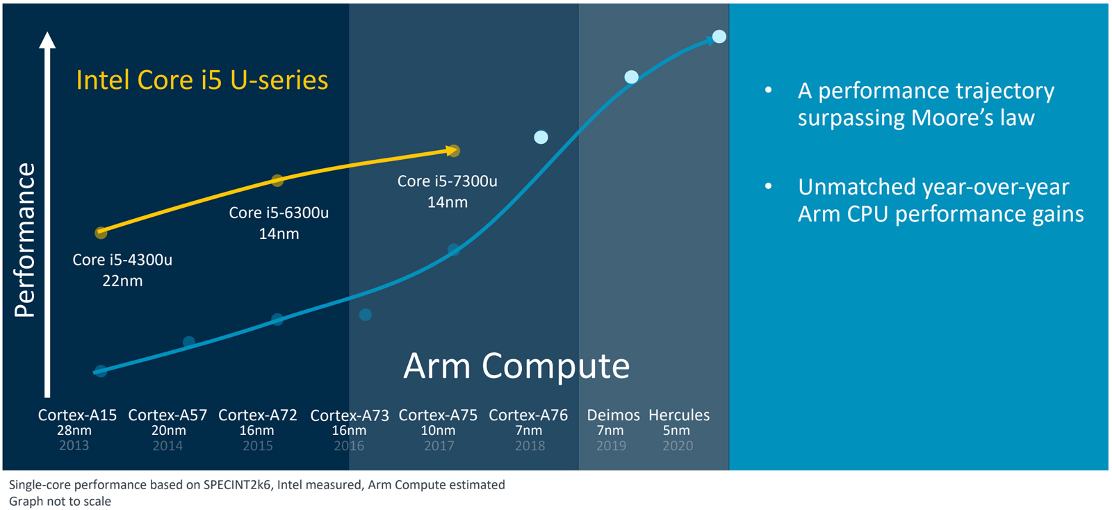 arm-compute-roadmap-2020.jpg