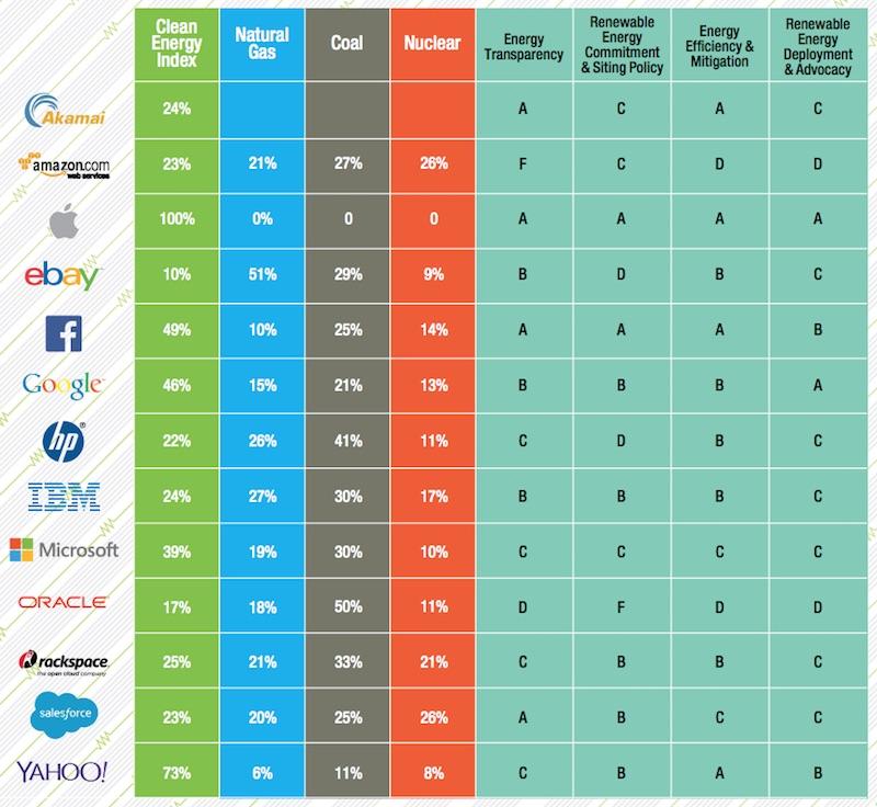 greenpace-clean-energy-index-scorecard-2015.jpg