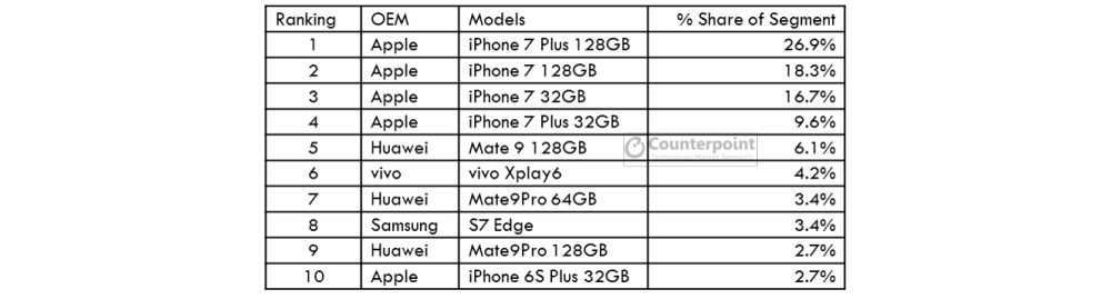 524x269xcounterpoint-smartphone-rankings-share-china-q1-2017-pagespeed-ic-evjg6dokgh.png