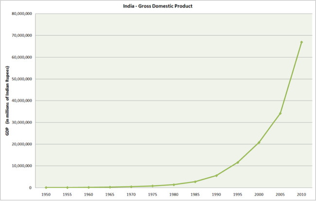 800px-India_GDP_without_labels.PNG