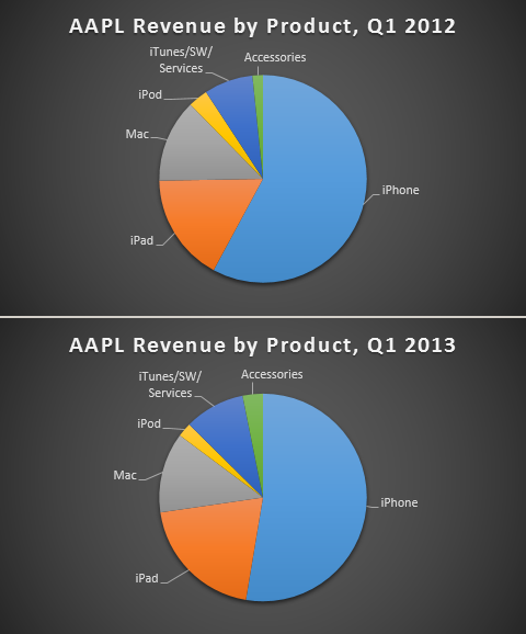 aapl-revenue-2012-13-480x578.png