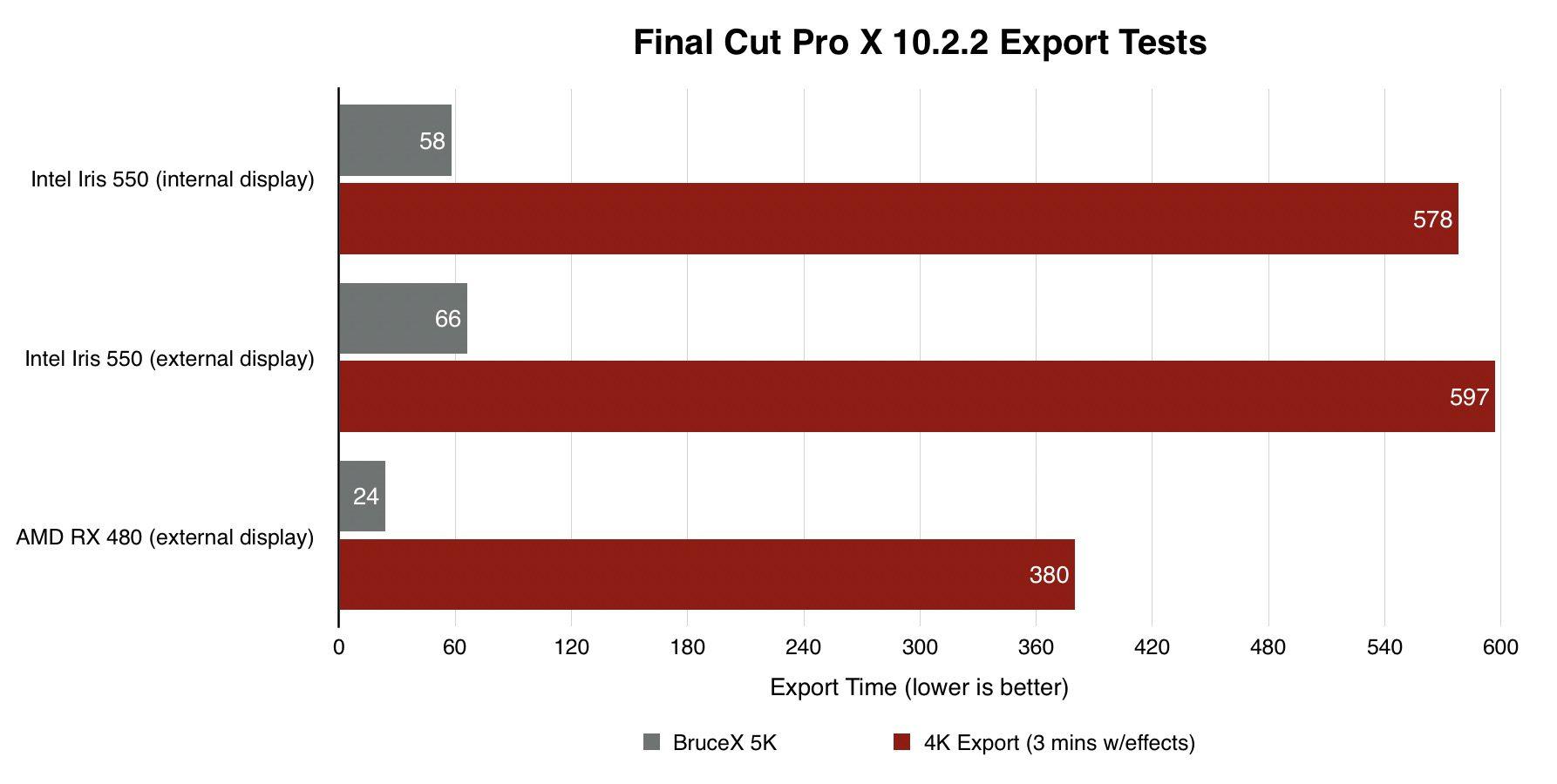 final-cut-pro-x-bruce-x-benchmark-egpu-macbook-pro.jpg