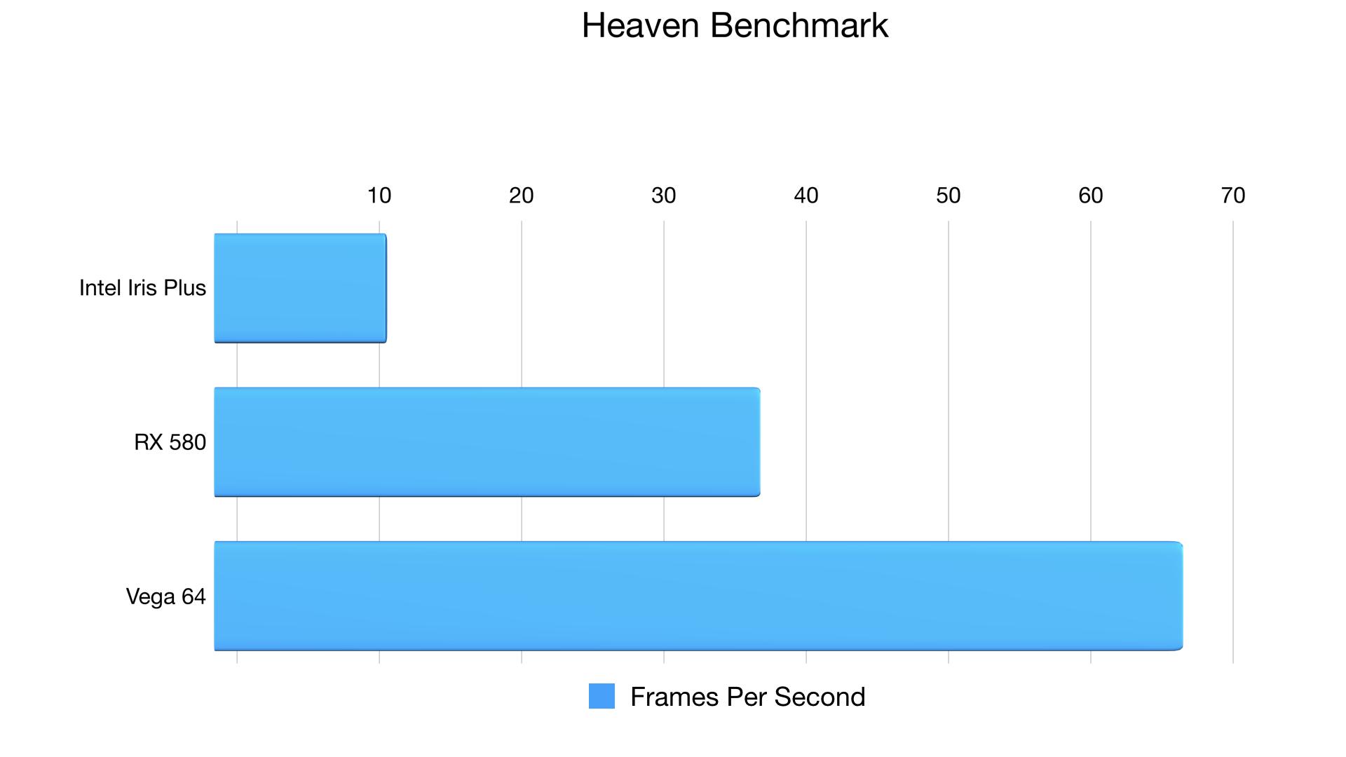 heaven-benchmark-egpu-macos-high-sierra-beta-001.png