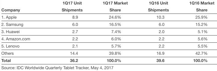 idc-tablets-q1-2017-calendar.jpg