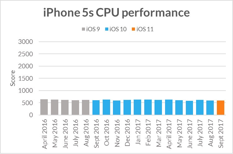 iphone5scpuperformance.jpg