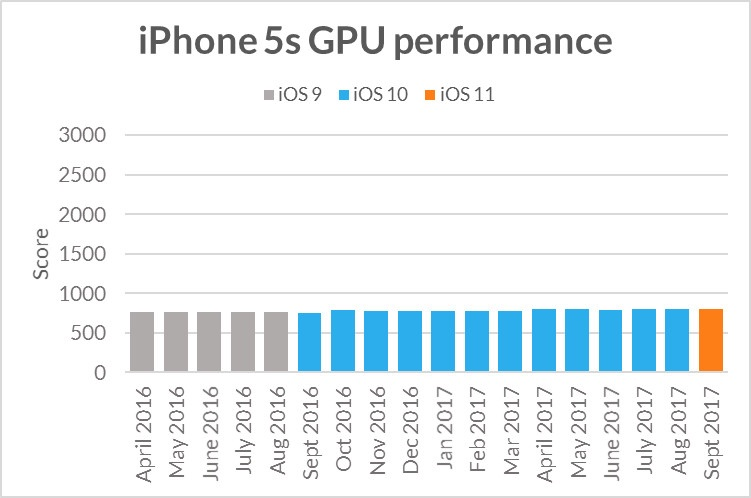 iphone5sgpuperformance.jpg