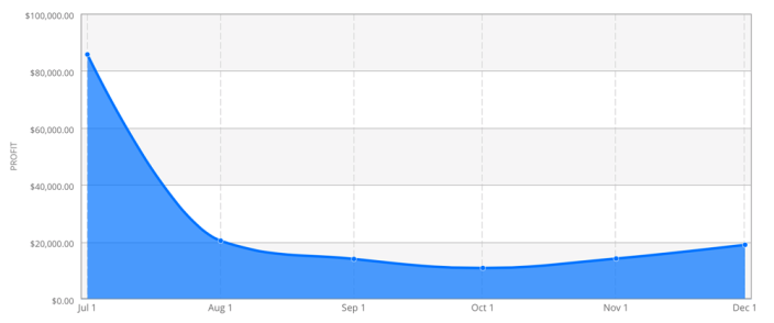 overcast-monthly-sales.png