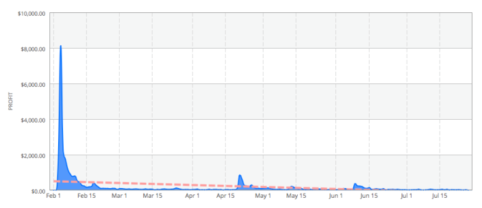 ufy-iphone-regular-graph.png