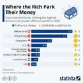 Hol tartják a gazdagok a pénzüket?
