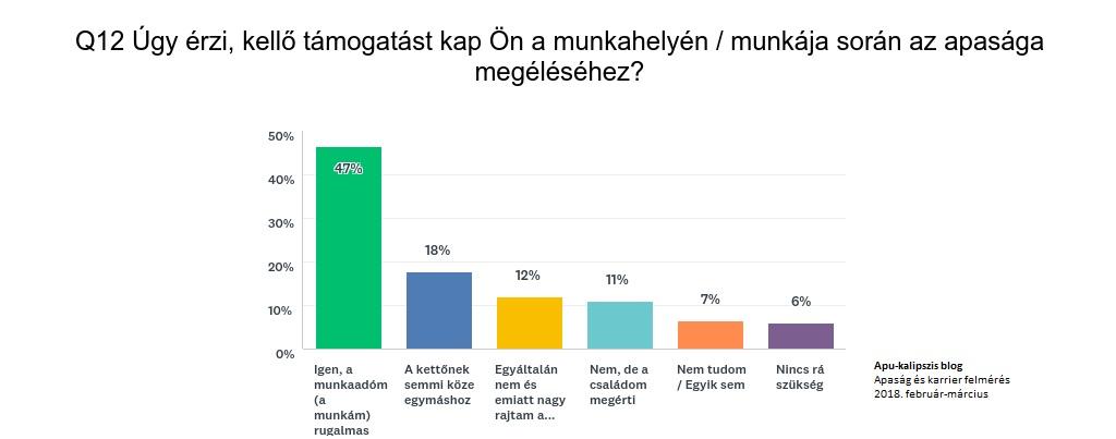 apu-kalipszis_blog_apak_tamogatottsaga_a_munkahelyen_grafikon8.jpg