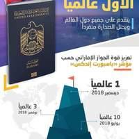 Passport Index: Hivatalosan az emirátusi útlevél a