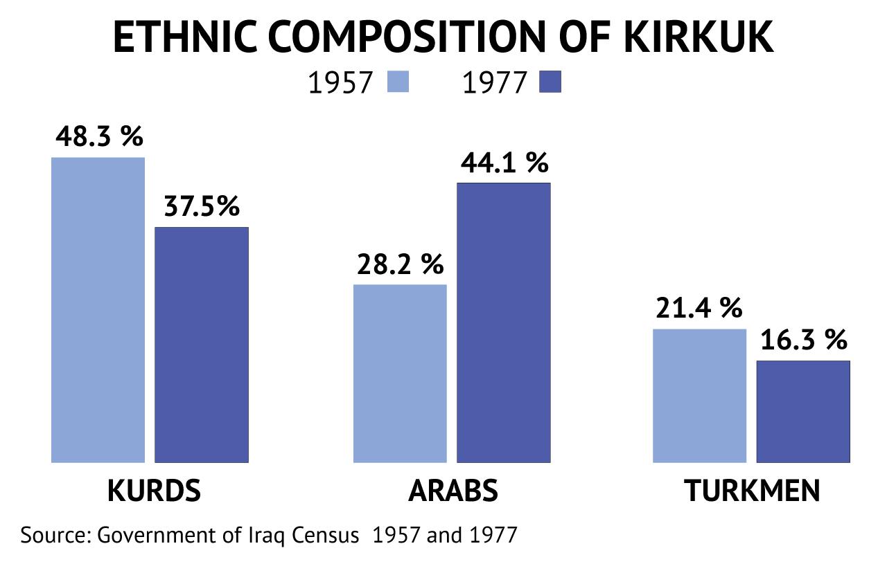 ethnic-composition-of-kirkuk.jpg