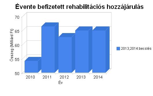 rehabilitaciós hozzájárulás.jpg