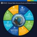 Tévhitek: Éghajlatváltozás és az időjárás