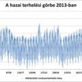Folyamatosan nő a hazai villamosenergia-rendszer terhelése