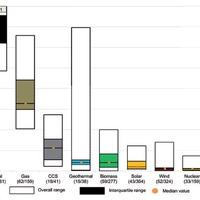 Az atomerőművek életciklusra vetített üvegházgáz-kibocsátásáról
