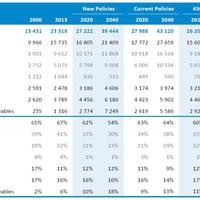 OECD IEA: atomenergia és megújulók együtt a klímavédelemért