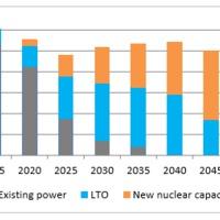 Európai Bizottság: Az atomenergia szerepe Európában a jövőben is megmarad