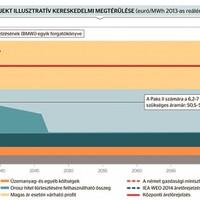 Részletes összefoglaló a Rothschild bankház megtérülési számításáról a Magyar Időkben