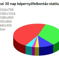 Napioff: felbontás stat