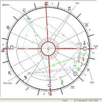 Nyugati asztrológia alapkövei