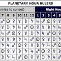 Planéták hozzárendelése az órákhoz
