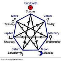 Planéták hozzárendelése a napokhoz