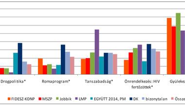 Mennyire értenek egyet a TASZ álláspontjával az egyes pártok választói?