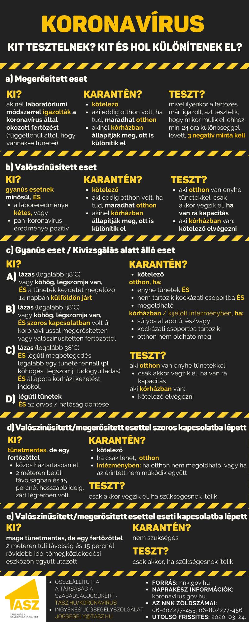 koronavirus_eljarasrend_kat_jav2.png