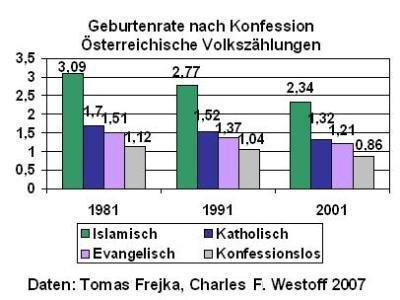 GeburtenrateKonfessionenOesterreichVolkszaehlungenFrejkaWesthoffGrafikBlume.jpg