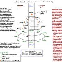 Föld-történet morzsákban